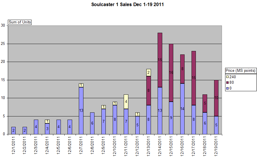 Soulcaster 1 sales Thru Dec 19