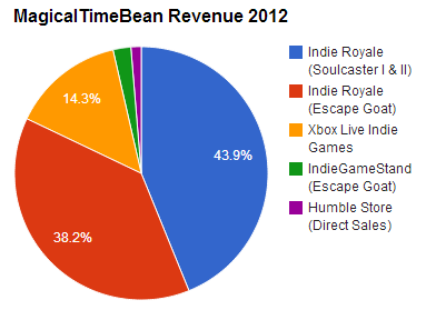 mtb revenue 2012 pie chart